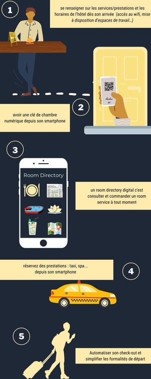 Infographie hôtellerie digital